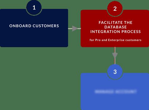 Advisory Consulting BPVC