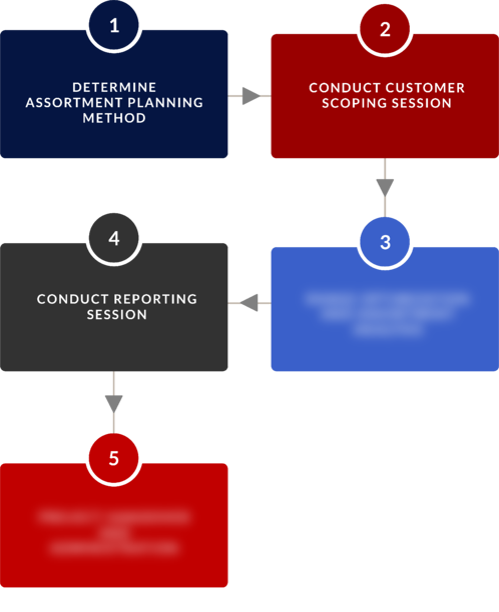 Assortment Optimization BPVC