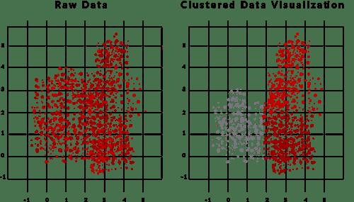 Clustering DotActiv