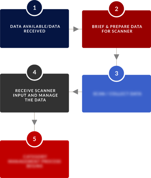 Data Capturing and Processing BPVC