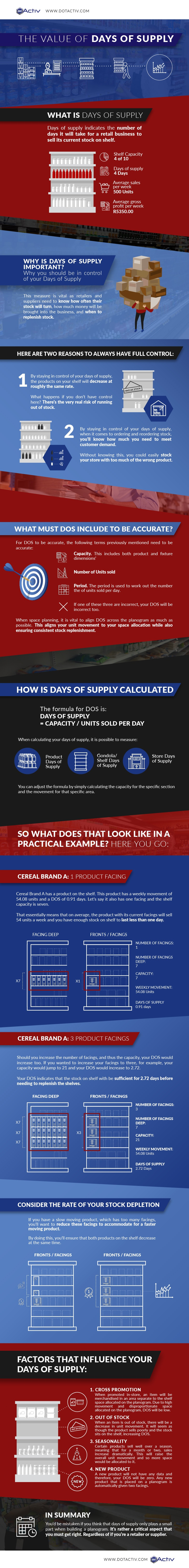 Days of Supply Infographic - DotActiv