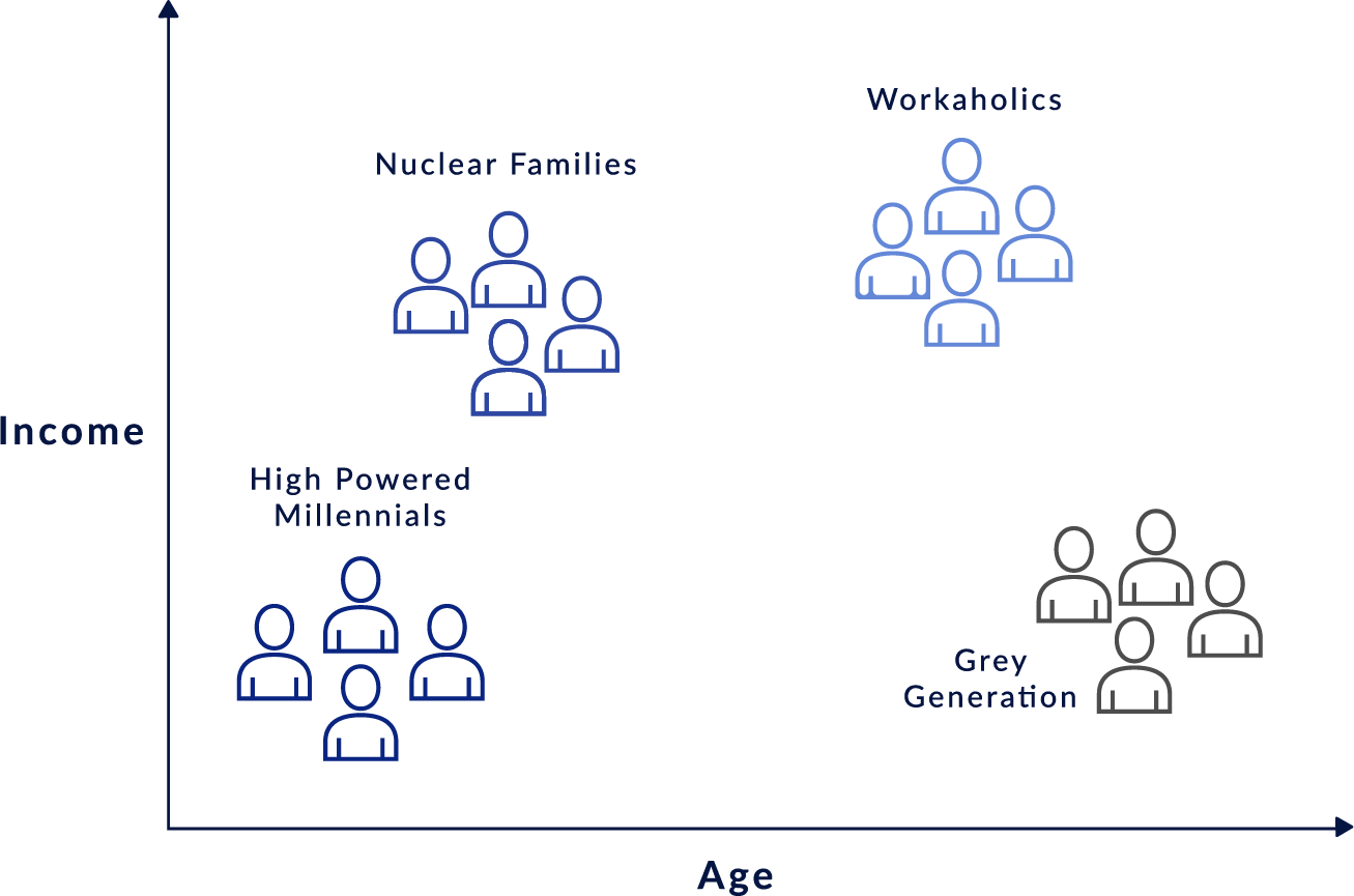 Demographic Clustering And Your Business