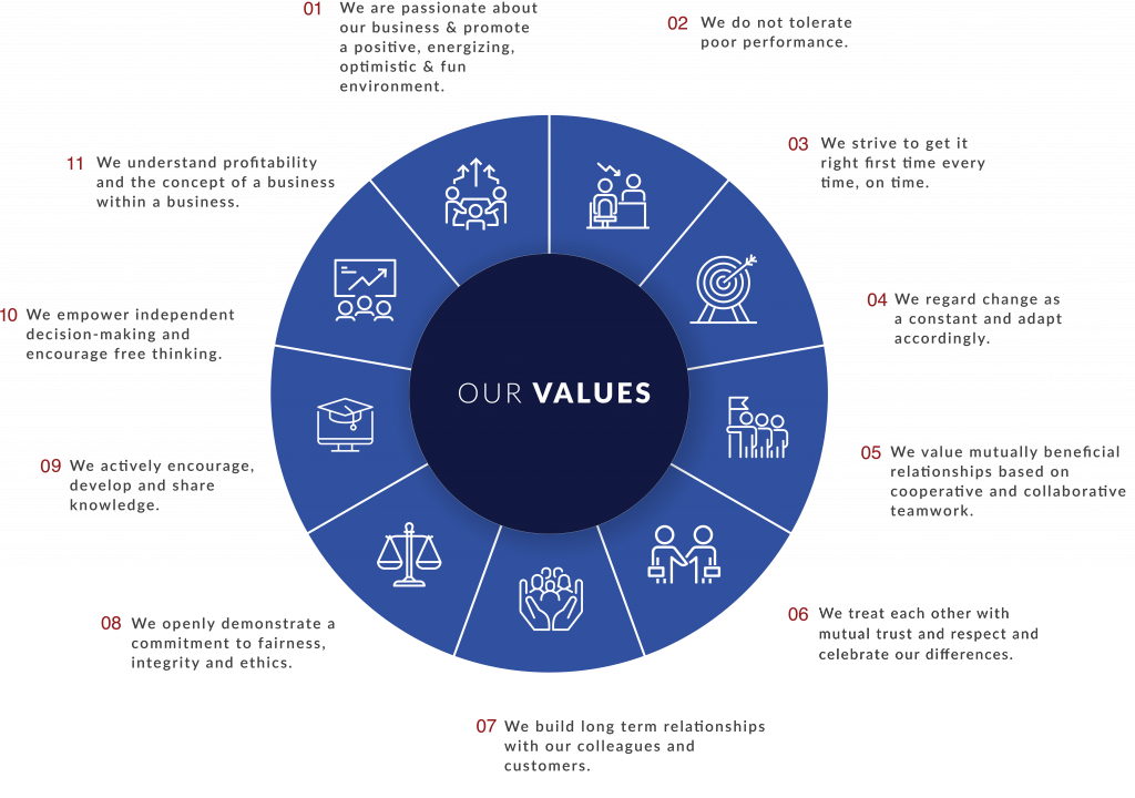 DotActiv-Our-Values-2021