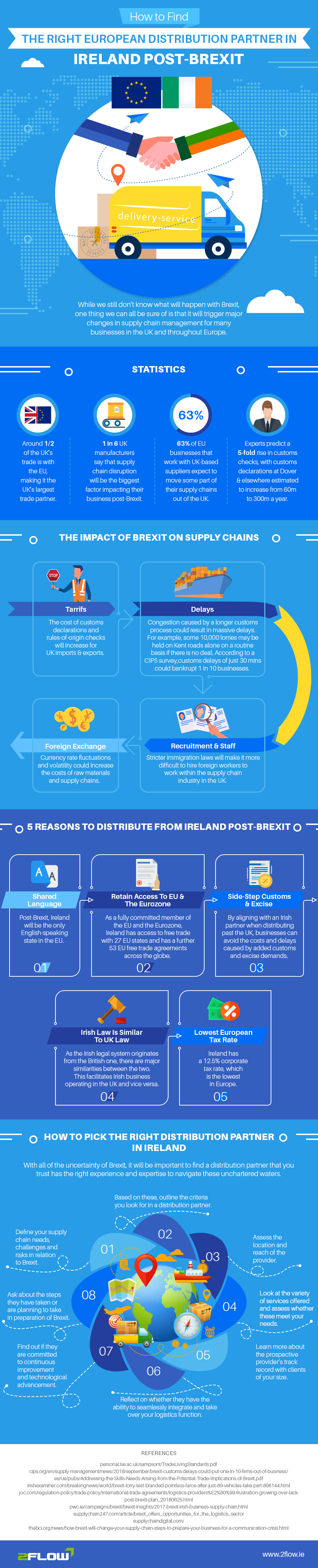 European Distribution Partners Infographic