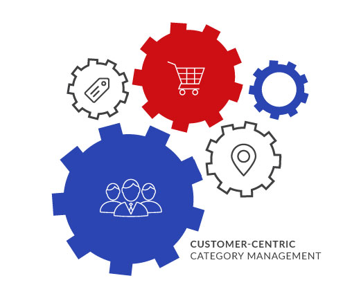 Dotactiv---Category-Management---CUSTOMER-CENTRIC-CATEGORY-MANAGEMENT.jpg