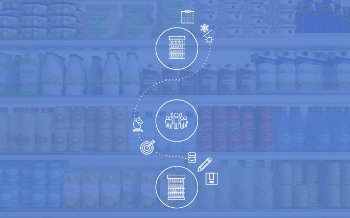 Why Planogram Compliance is Critical for Retail Management