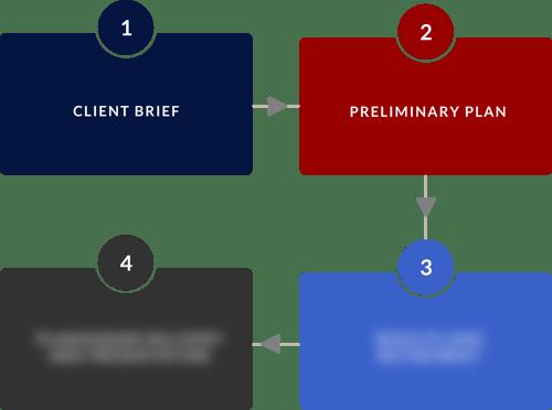 Planogram services process