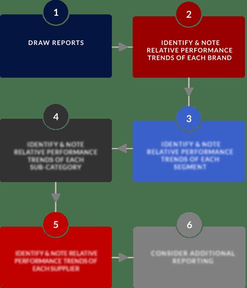 Process steps