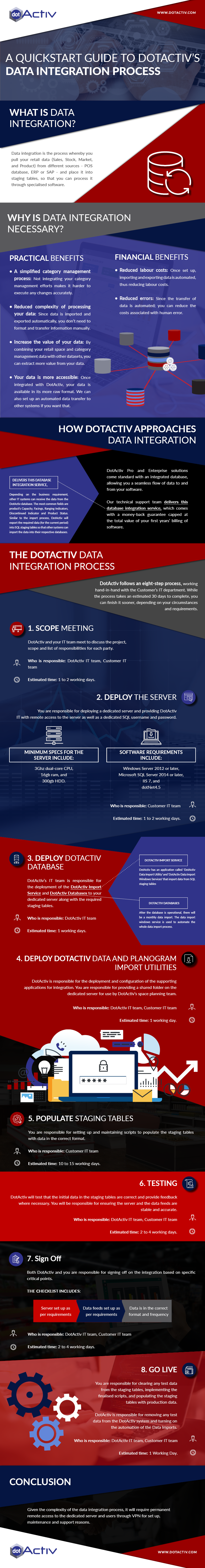 DotActiv Data Integration Process Infographic