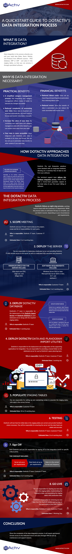 Quickstart Guide to DotActiv's Data Integration Process