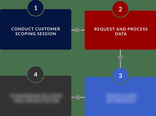 Retail BI Services BPVC