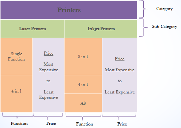 product knowledge in the merchandising flow context