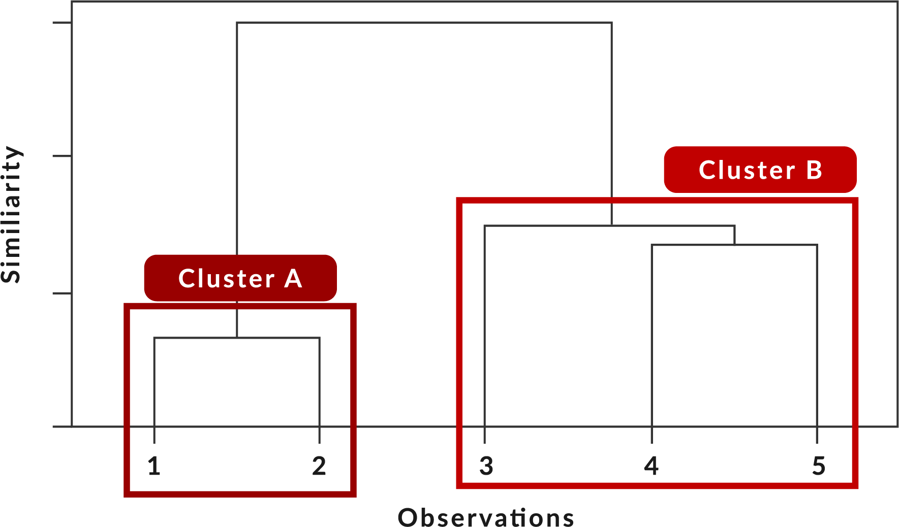 Hierarchical Clustering- additional image