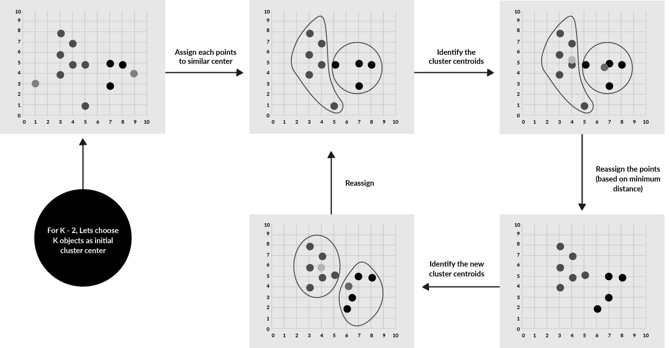 How To Use A K-Means Clustering Algorithm